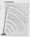 Graf nosnosti a vyložení autojeřáb Liebherr LTM 1050
